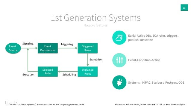 73 Notable features 1st Generation Systems Early: Active DBs, ECA rules, triggers, publish-subscribe Event-Condition-Actio...