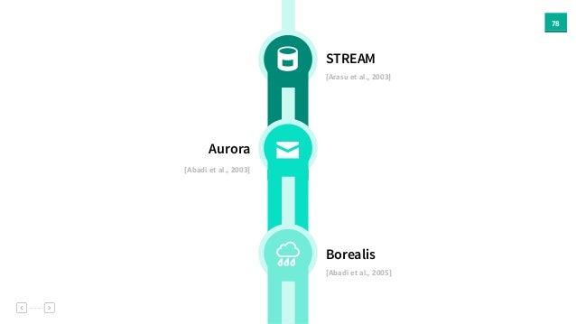78 STREAM [Arasu  et  al.,  2003] Aurora [Abadi  et  al.,  2003] Borealis [Abadi  et  al.,  2005] ✉ (