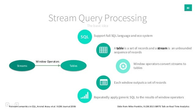 Repeatedly apply generic SQL to the results of window operators 80 The basic idea Stream Query Processing Support full SQL...