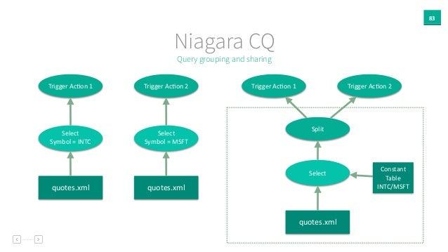 83 Niagara CQ Query grouping and sharing quotes.xml Select   Symbol  =  INTC Trigger  AcAon  1 quotes.xml Select...