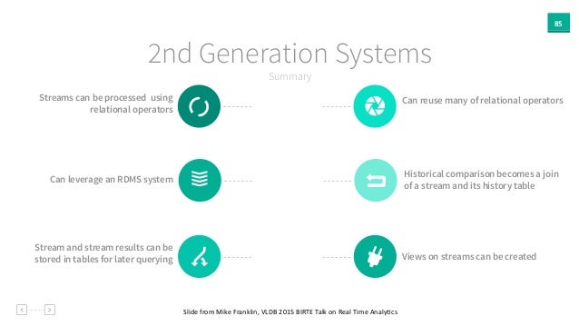 85 Summary 2nd Generation Systems Slide  from  Mike  Franklin,  VLDB  2015  BIRTE  Talk  on  Real  Tim...