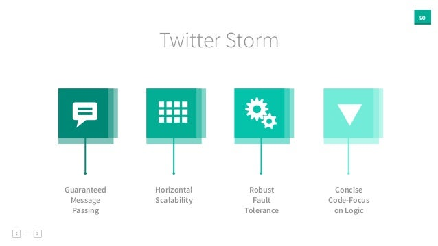 90 Twitter Storm Guaranteed Message Passing Horizontal Scalability Robust Fault Tolerance Concise Code-Focus on Logic b  Ñ...