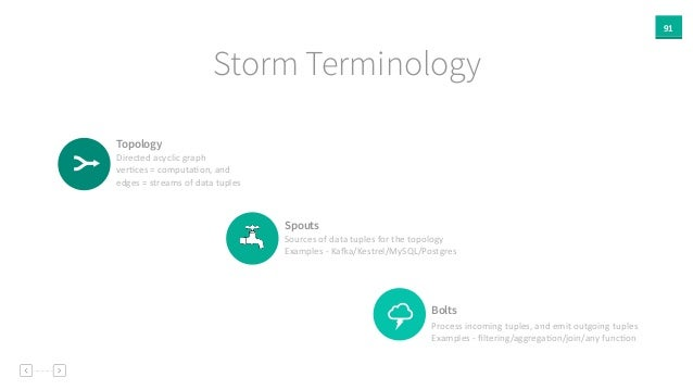 91 Storm Terminology Topology Directed  acyclic  graph     verAces  =  computaAon,  and     edges  = ...