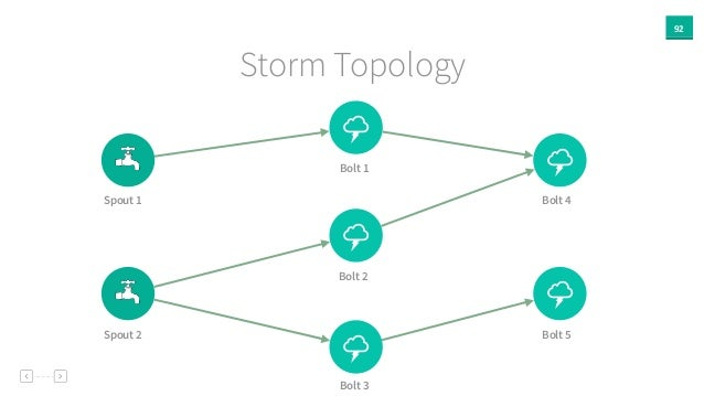 92 Storm Topology % % % % % Spout 1 Spout 2 Bolt 1 Bolt 2 Bolt 3 Bolt 4 Bolt 5