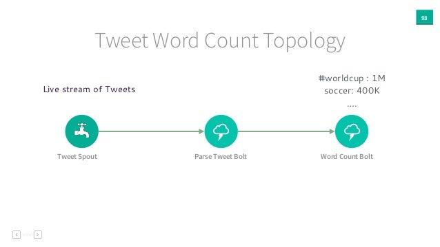 93 Tweet Word Count Topology % % Tweet Spout Parse Tweet Bolt Word Count Bolt Live stream of Tweets #worldcup : 1M soccer:...