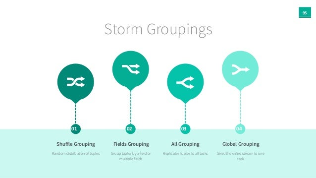 95 Storm Groupings 01 02 03 04 Shuffle Grouping Random distribution of tuples Fields Grouping Group tuples by a field or mu...