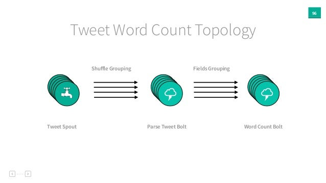 96 Tweet Word Count Topology % % Tweet Spout Parse Tweet Bolt Word Count Bolt % %% %% %% % Shuffle Grouping Fields Grouping