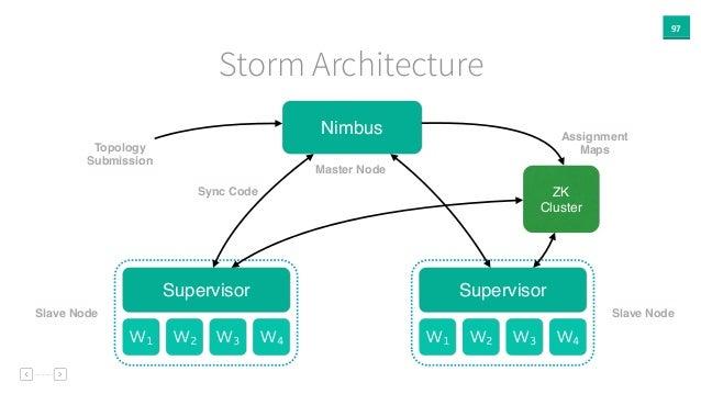 97 Storm Architecture Nimbus ZK Cluster Supervisor W1 W2 W3 W4 Supervisor W1 W2 W3 W4 Topology Submission Assignment Maps ...
