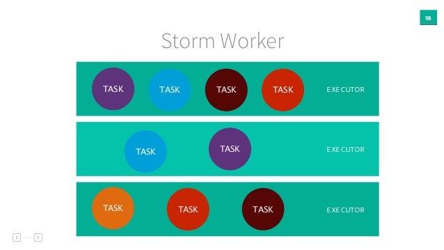 98 Storm Worker TASK TASKTASK TASK EXECUTOR TASKTASK EXECUTORTASK TASK EXECUTORTASK
