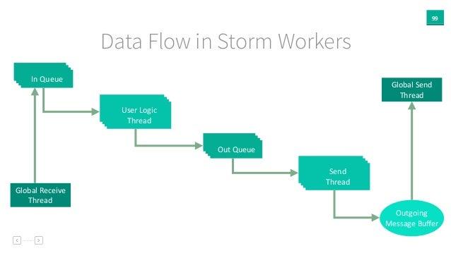 99 Data Flow in Storm Workers Global  Receive   Thread Global  Send   Thread In  Queue User  Logic     Thr...