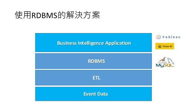 使用RDBMS的解決方案 Business Intelligence Application RDBMS Event Data ETL