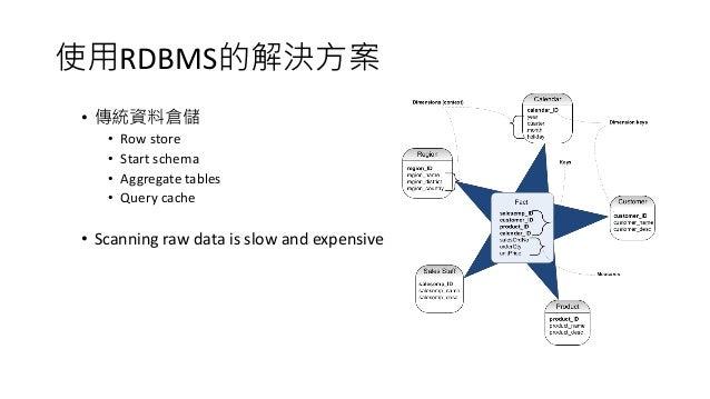 使用RDBMS的解決方案 • 傳統資料倉儲 • Row store • Start schema • Aggregate tables • Query cache • Scanning raw data is slow and expensive