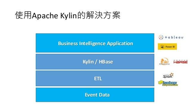 使用Apache Kylin的解決方案 Business Intelligence Application Kylin / HBase Event Data ETL