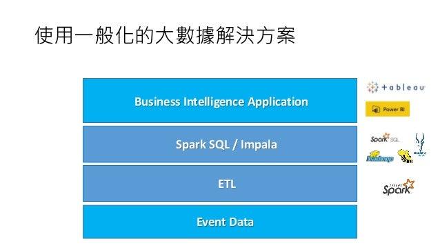 使用一般化的大數據解決方案 Business Intelligence Application Spark SQL / Impala Event Data ETL