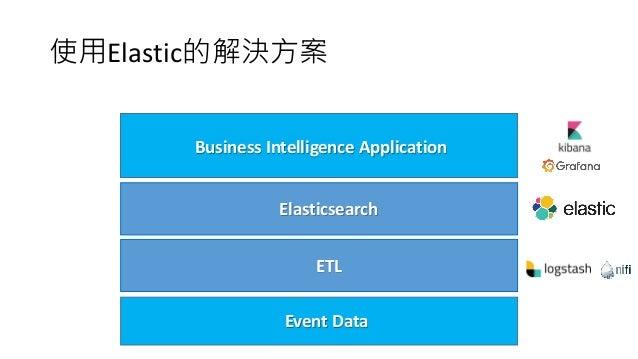 使用Elastic的解決方案 Business Intelligence Application Elasticsearch Event Data ETL