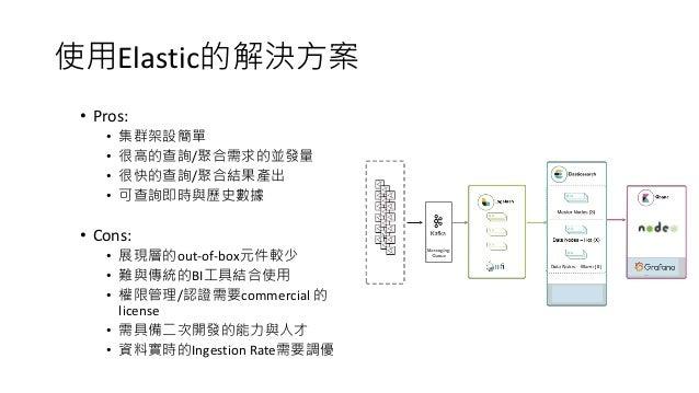 使用Elastic的解決方案 • Pros: • 集群架設簡單 • 很高的查詢/聚合需求的並發量 • 很快的查詢/聚合結果產出 • 可查詢即時與歷史數據 • Cons: • 展現層的out-of-box元件較少 • 難與傳統的BI工具結合使用 ...