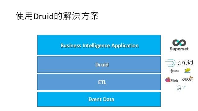 使用Druid的解決方案 Event Data Druid Business Intelligence Application ETL