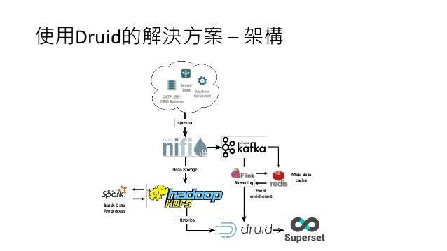 使用Druid的解決方案 – 架構 Event enrichment Batch Data Preprocess Meta data cache