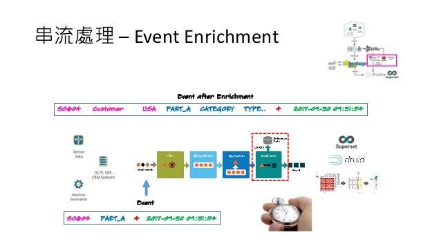 串流處理 – Event Enrichment Event Event after Enrichment PART_A 4 2017-09-30 09:31:54SO#04 CATEGORY 4 2017-09-30 09:31:54SO#04...