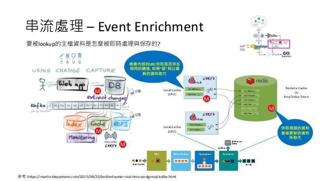串流處理 – Event Enrichment Local Cache (LRU) Local Cache (LRU) Remote Cache Or Key/Value Store 參考: https://martin.kleppmann.c...