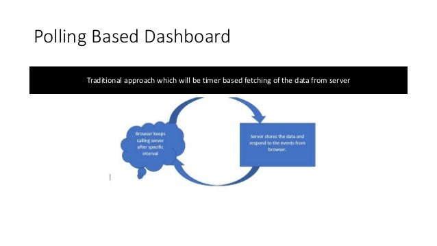 CREATING REAL TIME DASHBOARD WITH BLAZOR, AZURE FUNCTION COSMOS DB AN AZURE SIGNALR SERVICE Slide 3