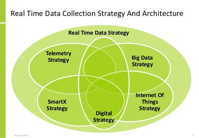 data collection strategy Data and reporting strategy the importance and value for a company to define, understand and execute on the right data & reporting strategy specific.