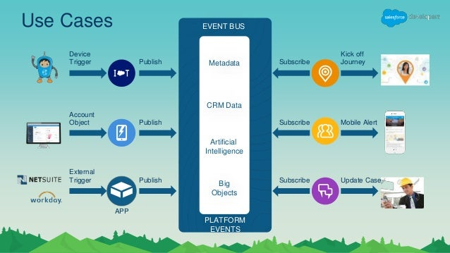 First Impressions With Platform Events And The Salesforce Manual Guide