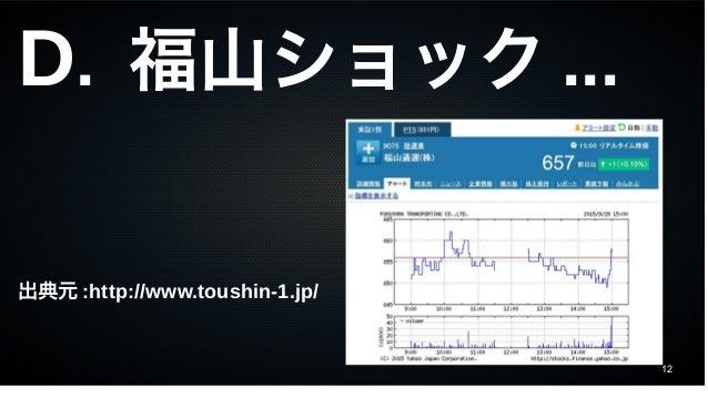 12 D. 福山ショック ... 出典元 :http://www.toushin-1.jp/