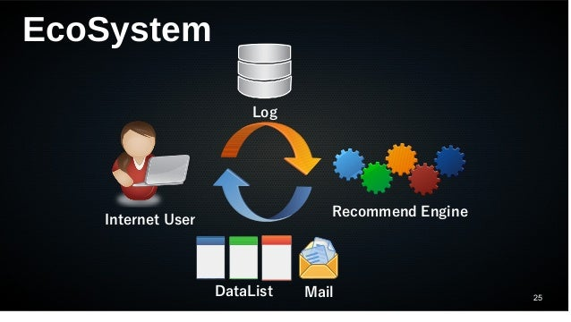 25 EcoSystem Internet User Log Recommend Engine DataList Mail