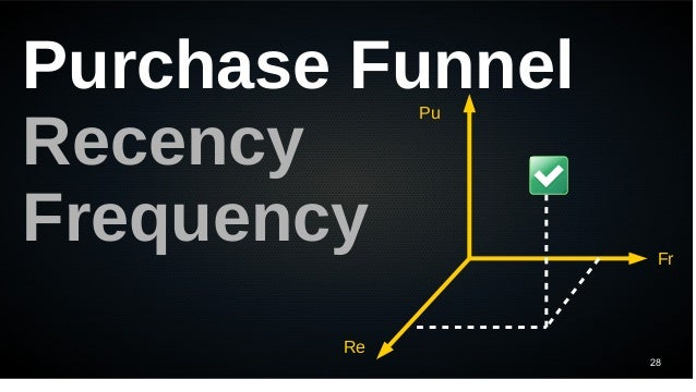 28 Purchase Funnel Recency Frequency Re Pu Fr