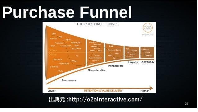 29 出典元 :http://o2ointeractive.com/ Purchase Funnel