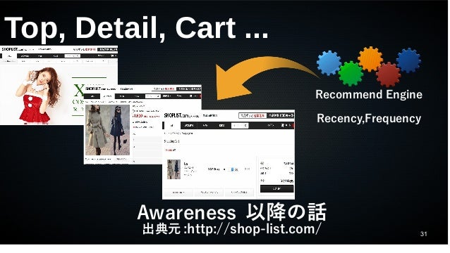 31 Top, Detail, Cart ... Awareness 以降の話 出典元 :http://shop-list.com/ Recommend Engine Recency,Frequency