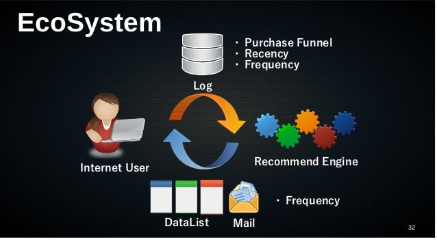 32 EcoSystem Internet User Log Recommend Engine DataList Mail ・ Purchase Funnel ・ Recency ・ Frequency ・ Frequency