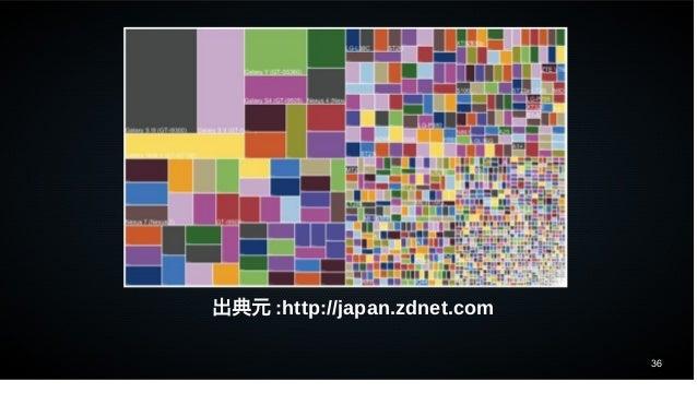 36 出典元 :http://japan.zdnet.com