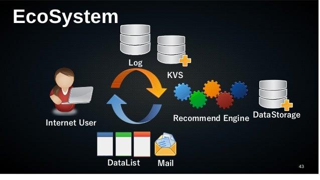 43 EcoSystem Internet User Log Recommend Engine DataList Mail KVS DataStorage