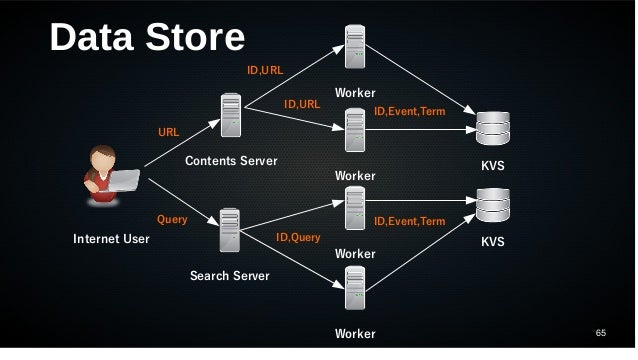 65 Data Store Internet User Contents Server Search Server Worker Worker Worker Worker KVS KVS URL Query ID,URL ID,Query ID...