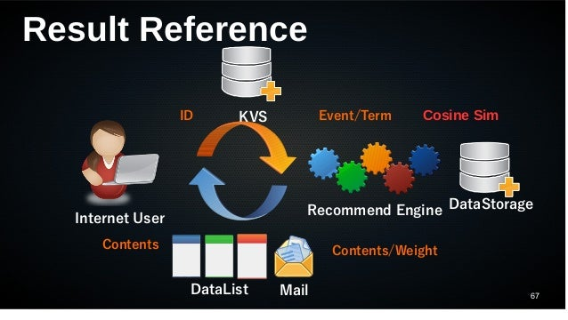 67 Result Reference Internet User Recommend Engine DataList Mail KVS DataStorage ID Event/Term Contents/Weight Contents Co...