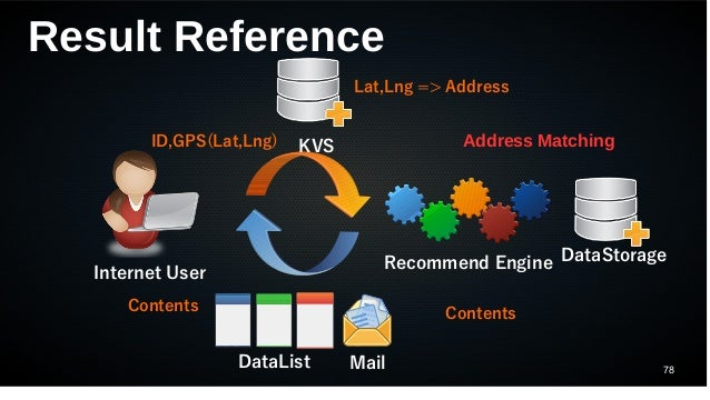 78 Result Reference Internet User Recommend Engine DataList Mail KVS DataStorage ID,GPS(Lat,Lng) Lat,Lng => Address Conten...