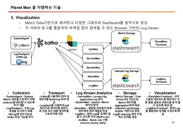 서비스 모니터링 구현 사례 공유 - Realtime log monitoring