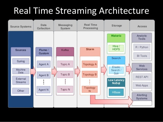 realtime streaming architecture in infinario