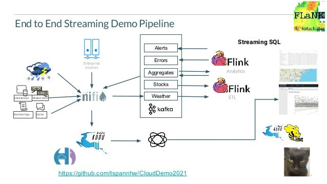6 End to End Streaming Demo Pipeline Enterprise sources Weather Errors Aggregates Alerts Stocks ETL Analytics Streaming SQ...