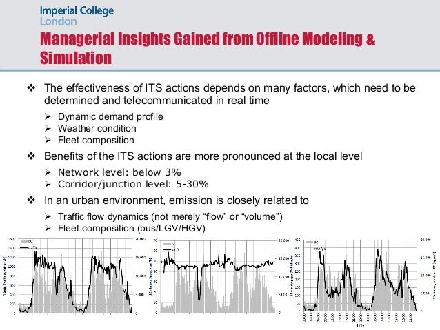 Managerial Insights Gained from Offline Modeling & Simulation v The effectiveness of ITS actions depends on many factors, ...