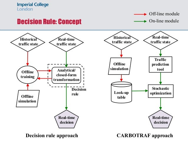 Decision Rule: Concept Off-line module On-line module Analytical/ closed-form transformation Real-time traffic state Real-...
