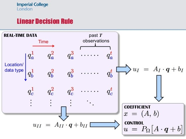 Linear Decision Rule Time Location/ data type past T observations REAL-TIME DATA CONTROL COEFFICIENT