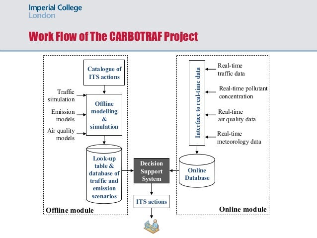 Work Flow of The CARBOTRAF Project Offline modelling & simulation Decision Support System Online Database Interfacetoreal-...