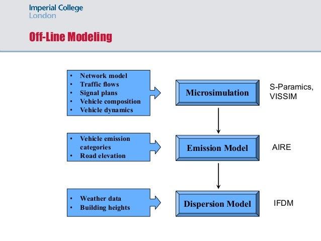 Off-Line Modeling Microsimulation Emission Model Dispersion Model • Network model • Traffic flows • Signal plans • Vehicle...