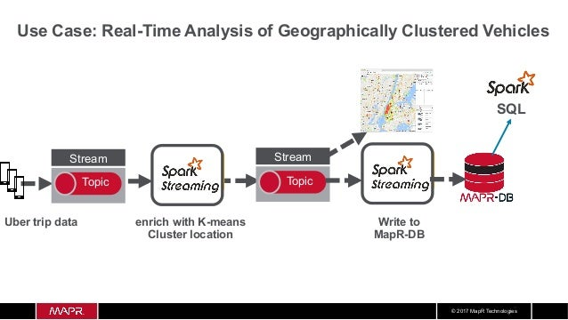 Applying Machine learning to IOT: End to End Distributed Distributed Pipeline for Realtime Uber Montoring Dashboard using Apache APIs: Kafka Spark HBase Slide 2