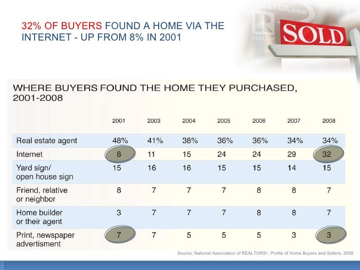 32% OF BUYERS  FOUND A HOME VIA THE  INTERNET - UP FROM 8% IN 2001  Source: National Association of REALTORS ® , Profile o...
