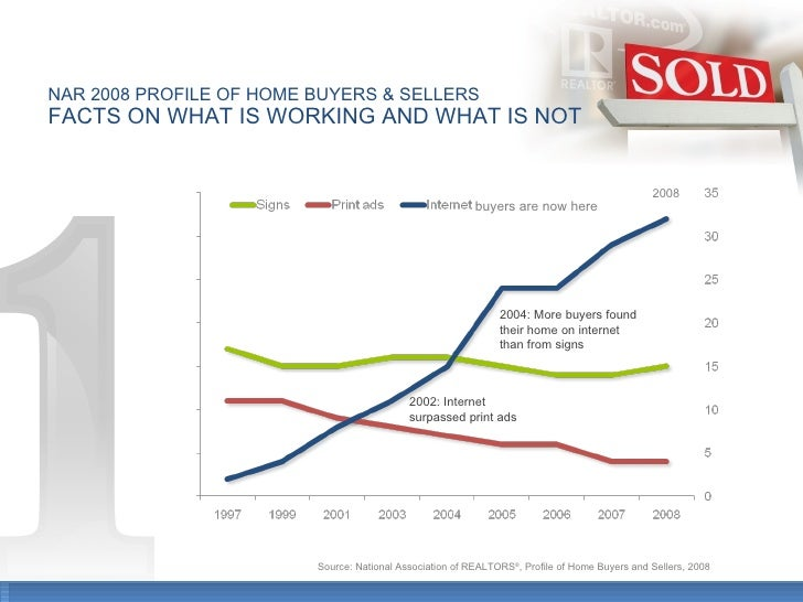 NAR 2008 PROFILE OF HOME BUYERS & SELLERS FACTS ON WHAT IS WORKING AND WHAT IS NOT 2002: Internet surpassed print ads 2004...