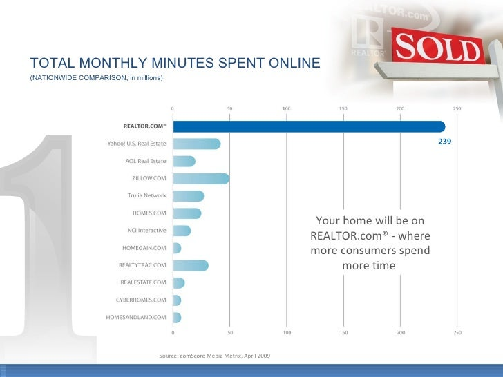 TOTAL MONTHLY MINUTES SPENT ONLINE (NATIONWIDE COMPARISON, in millions) Your home will be on REALTOR.com® - where more con...